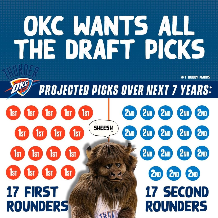 OKC Thunder scelte